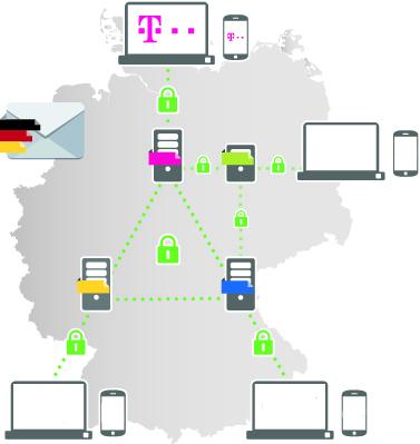 Telekom - Mail Verschlüsselung